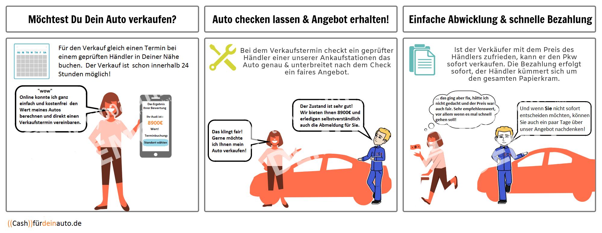 wir-kaufen-dein-auto-Hilden-Heiligenhaus-Solingen-Neuss-Erkrath-Wuppertal-Haan-Duesseldorf-NRW-ablauf-des-autoverkaufs-mit-unterstuetzung-von-cashfurdeinauto-de-